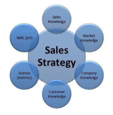 Marketing Strategy Business Plan Sample - Executive